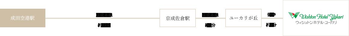 成田空港からのアクセスチャート